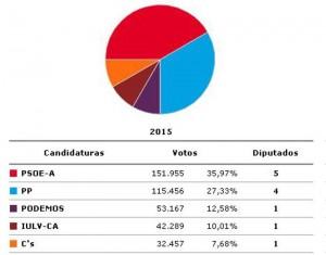 El PSOE obtiene también el triunfo en Córdoba con el 99% -